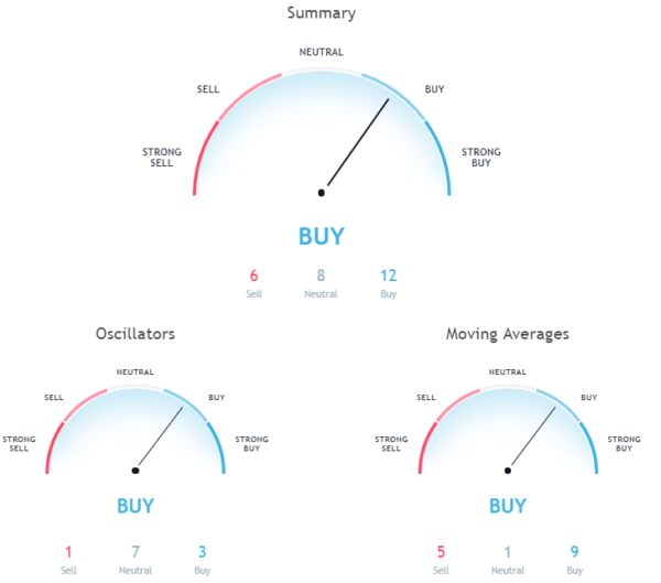 Hourly chart signals a buy