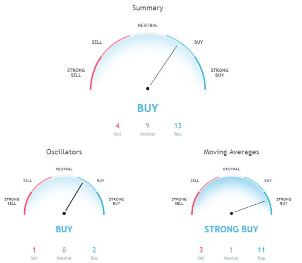 Hourly chart signals