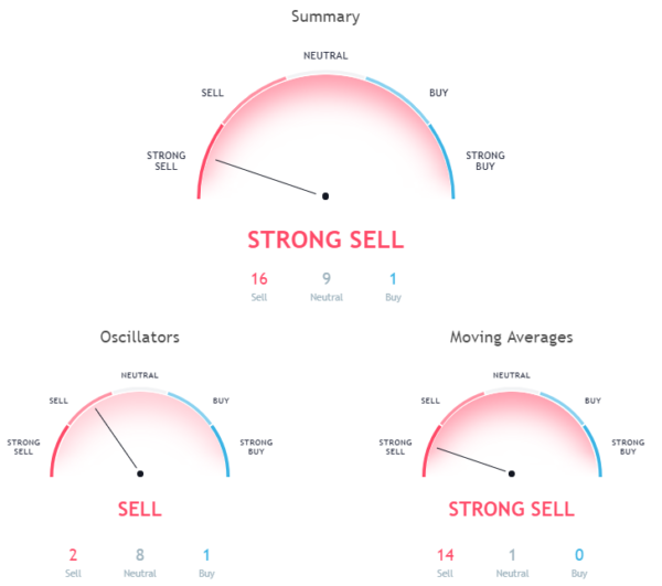 hourly chart signals a strong sell