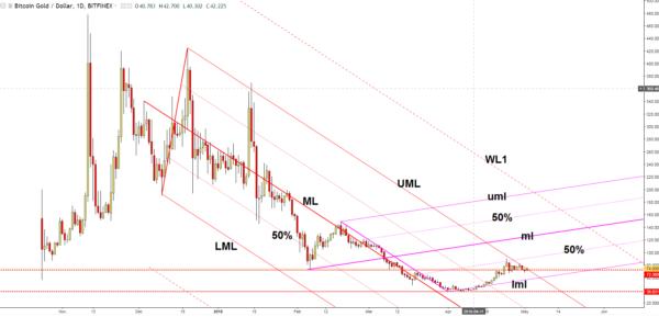 Bitcoin Gold chart