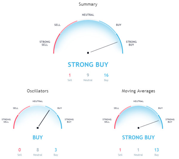 Hourly chart signals a strong buy