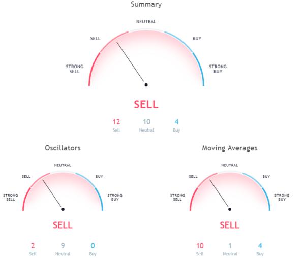 crypto hourly chart
