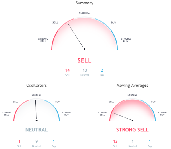 Hourly chart signals a sell