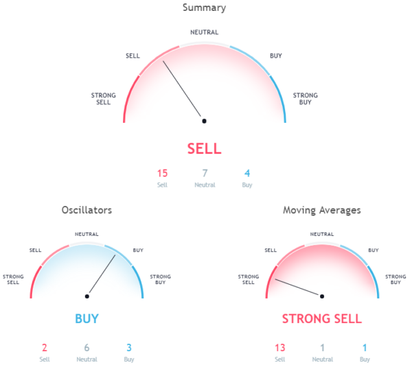 Market Sentiment Overall, hourly chart signals a sell