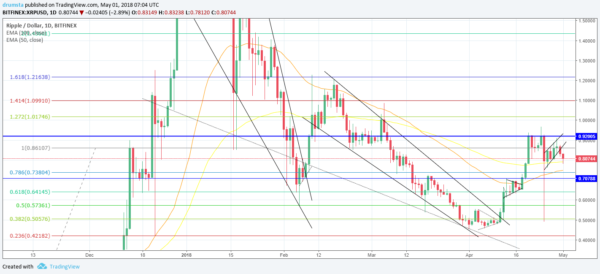 XRP/USD chart