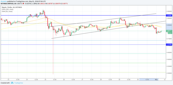 Cryptocurrency daily chart - forex.academy