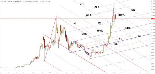 EOS/USD chart - forex academy