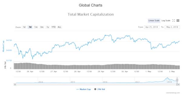 Drop In Market Capitalization