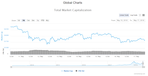 Crypto Market Cap Live Update
