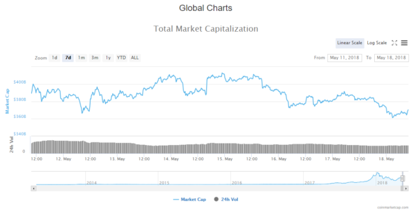 Crypto Market Cap Live Updat
