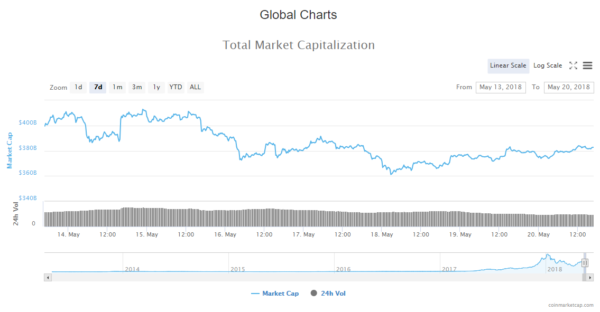 Weekly Cryptocurrency Market Cap Update