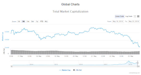 cryptocurrency market capitalization dropped from $383B to $342B