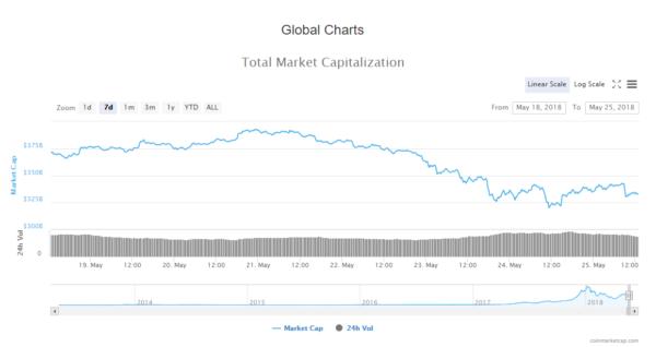 Daily Crypto News