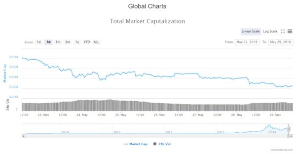 Crypto Coin Market News: