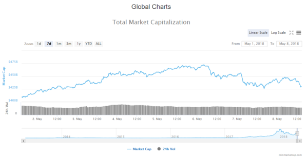 cryptocurrency market cap evaluation has been oscillating