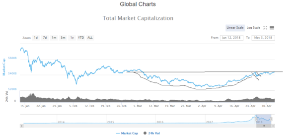 cryptocurrency market cap spiked to $441,836,000,000