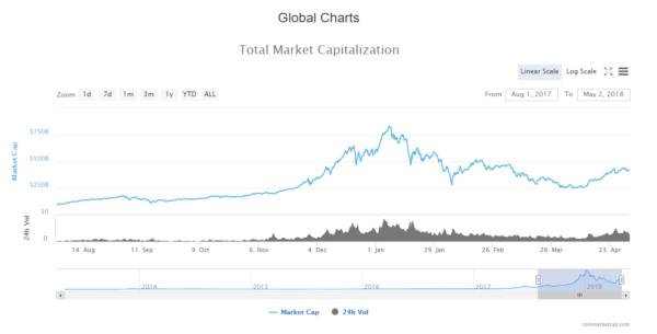 the drop in market capitalization