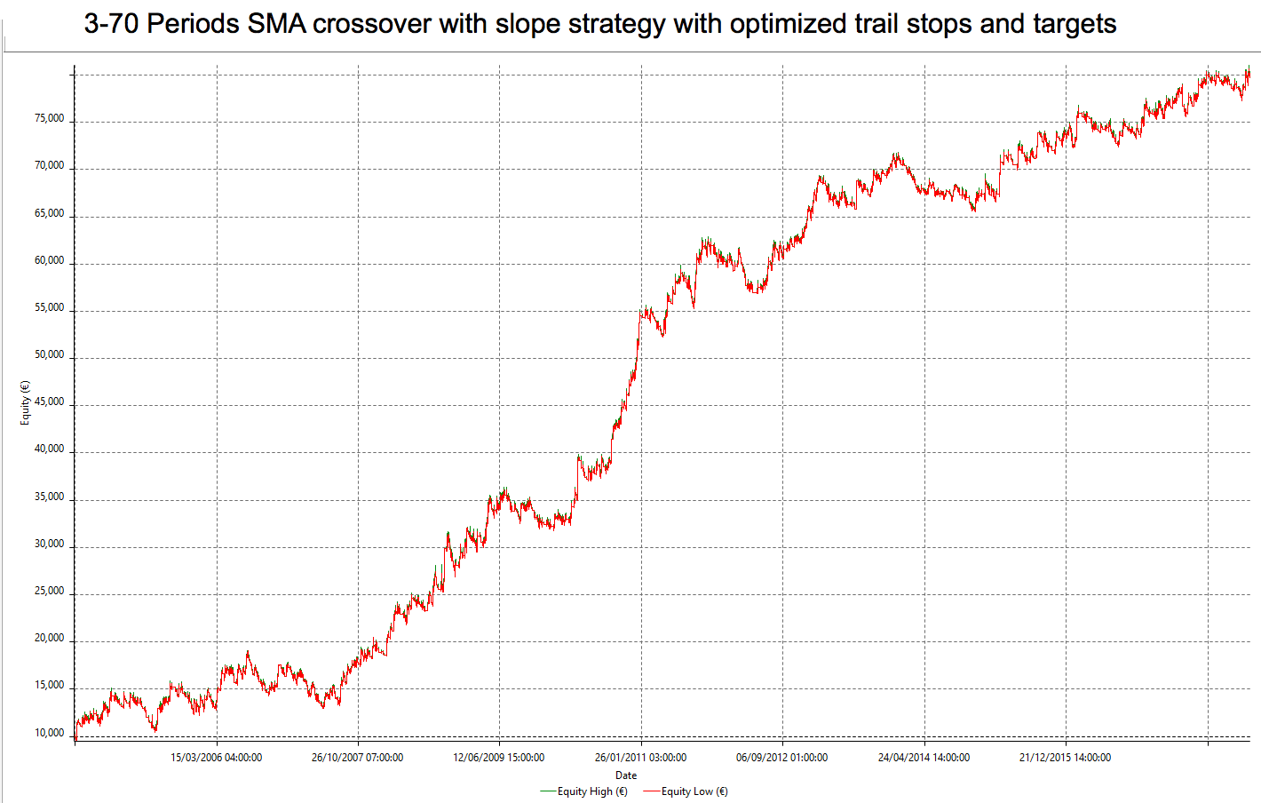 SMA with slopes opt trail and targets equity curve