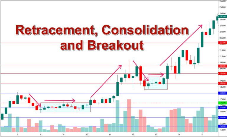consolidation trading strategy