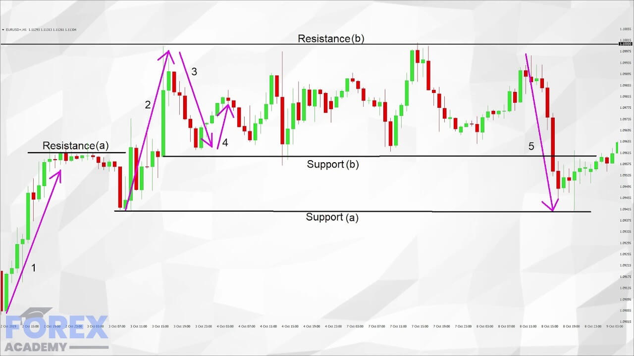 Mastering Price Action Part 2 - Becoming A Full Time Forex ...