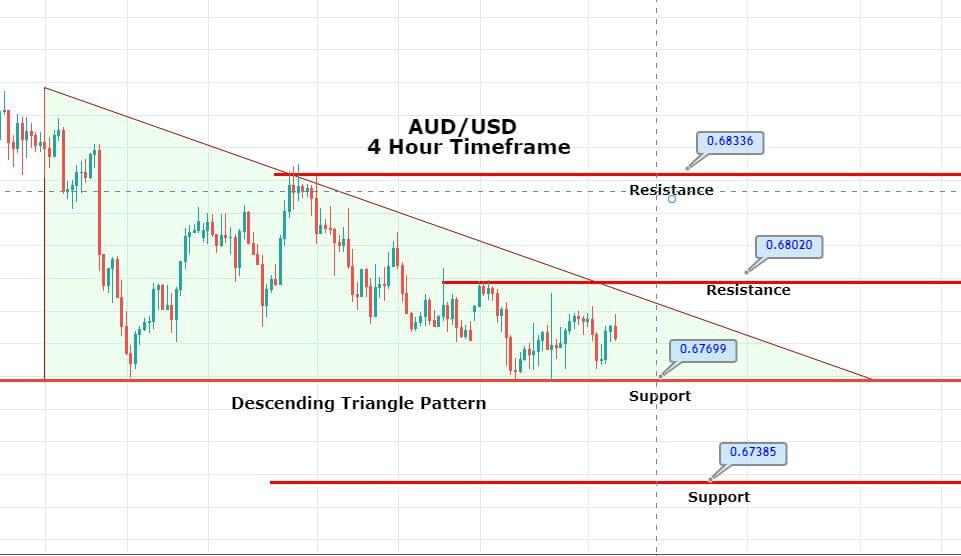 Descending Triangle In Aud Usd Brace