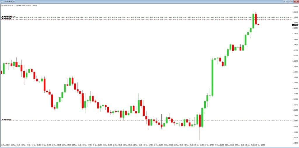 Trading Volatility In Forex - How To Make Over 100 Pips In ...