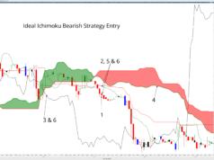 Bearish Ideal Ichimoku Strategy Entry