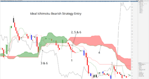 Bearish Ideal Ichimoku Strategy Entry