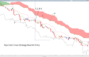 K-Cross Strategy Bearish Entry