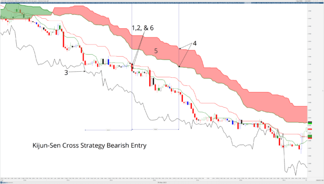K-Cross Strategy Bearish Entry