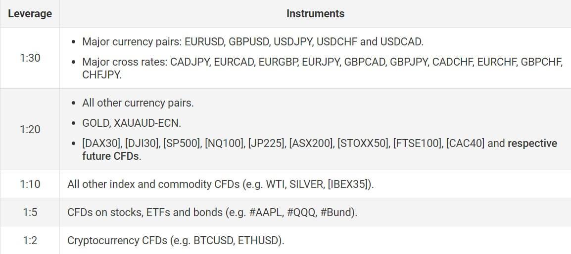 Savaitgalio prekyba Kriptovaliutų CFD ir nauji instrumentai Mažmeninės prekybos klientams