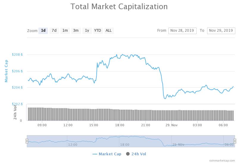 Total forex market cap