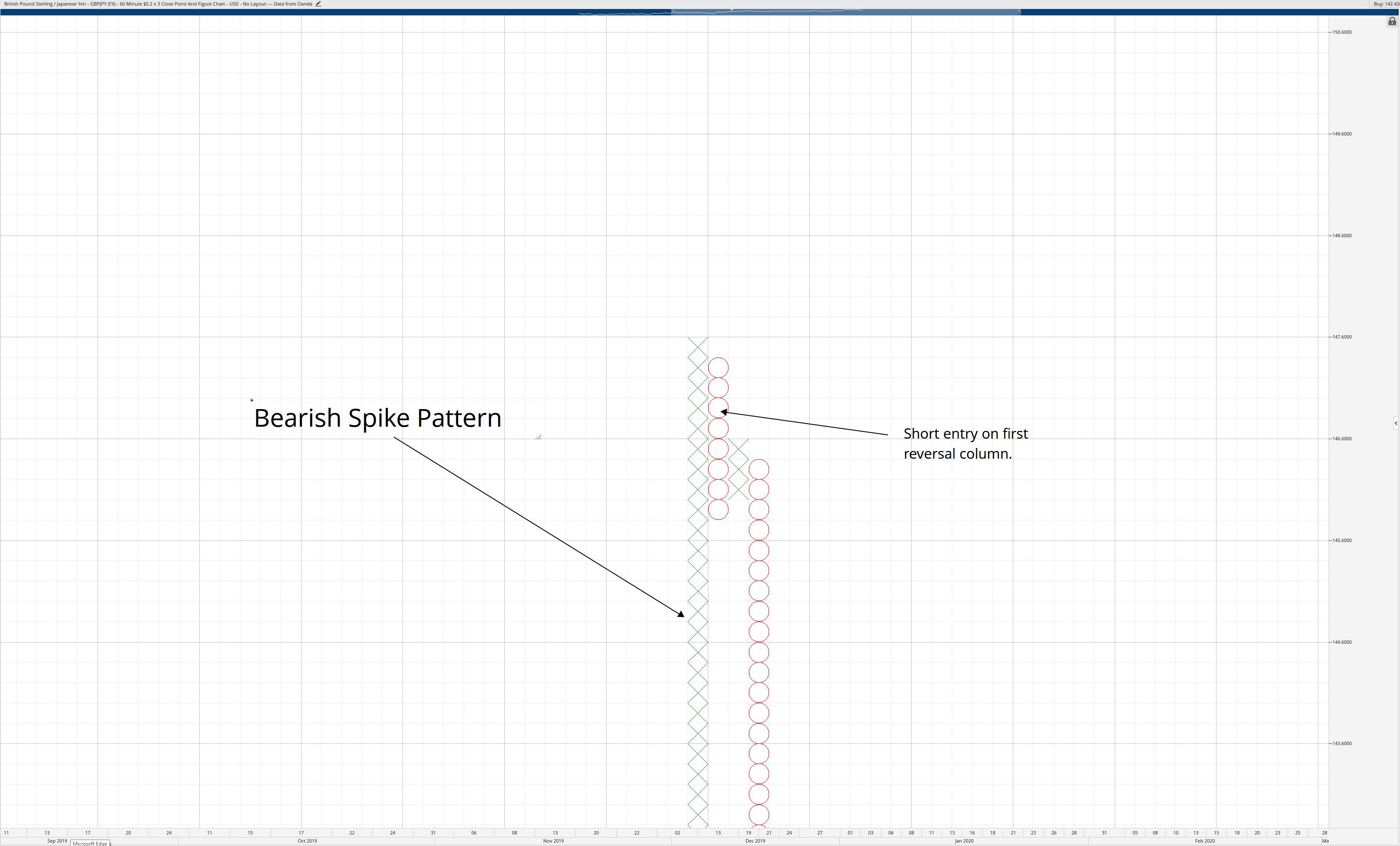 Bearish Spike Pattern