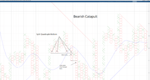 Bearish Catapult Pattern