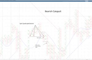 Bearish Catapult Pattern