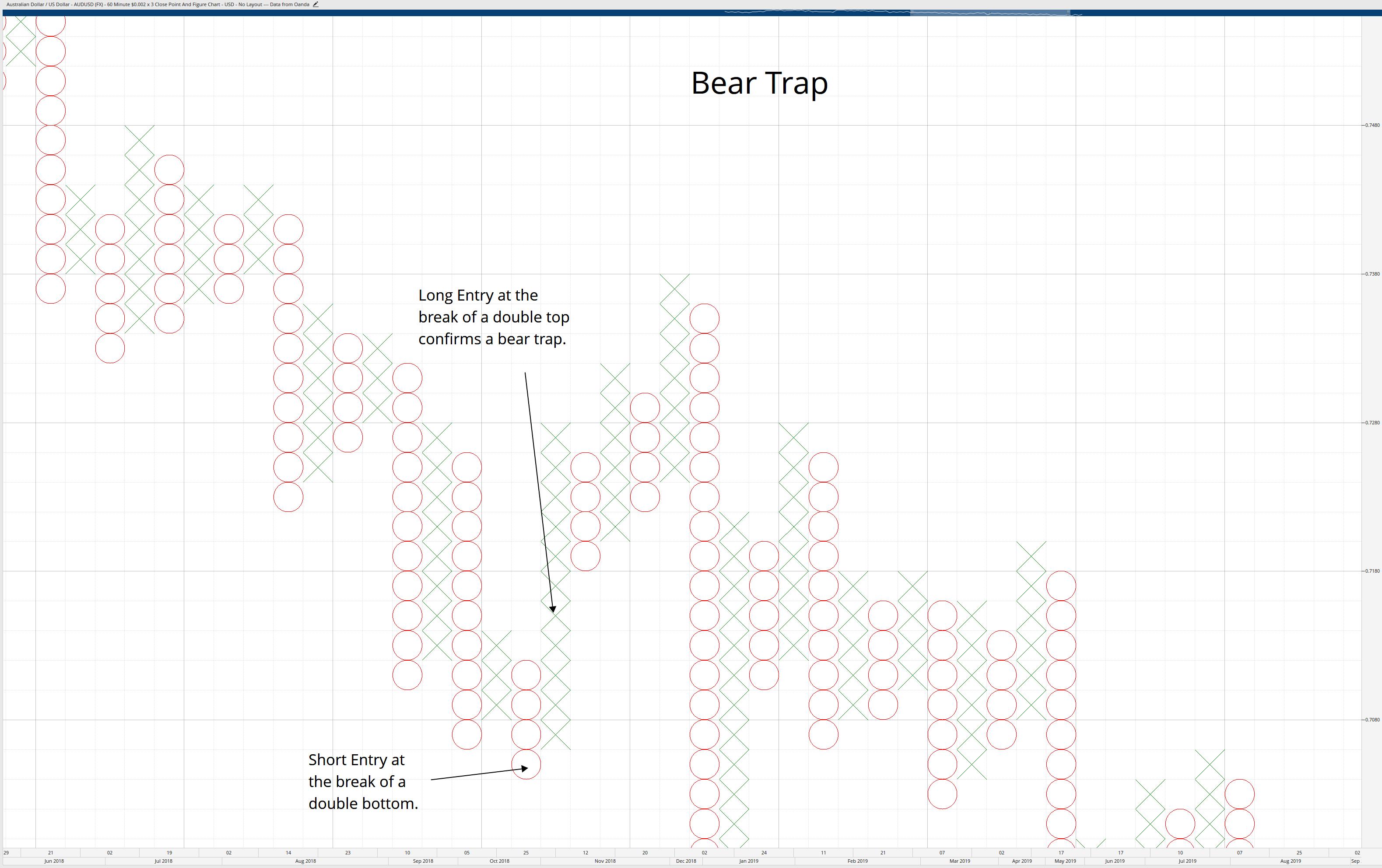 Bear Trap Pattern