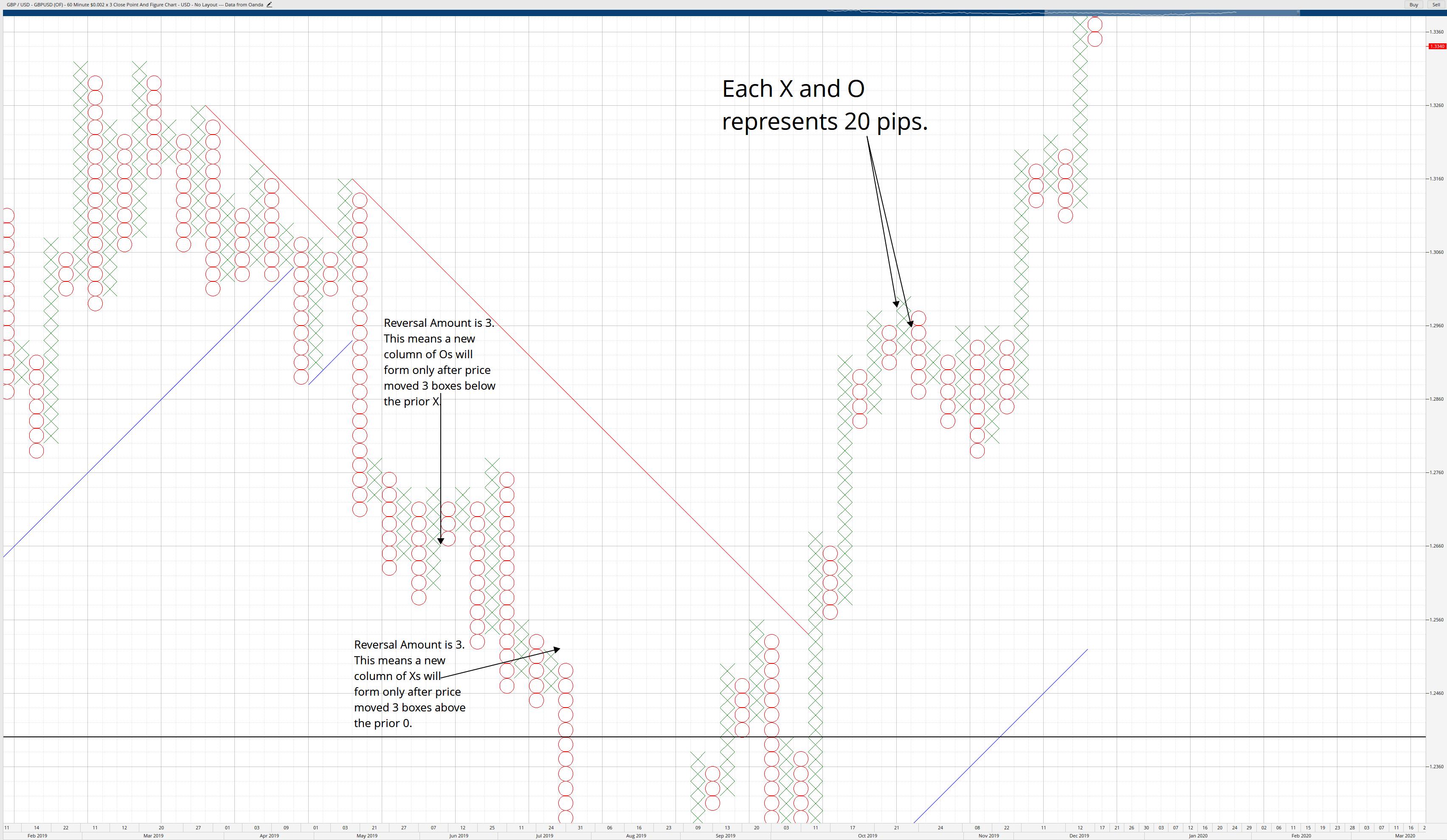 Box Size & Reversal Amount
