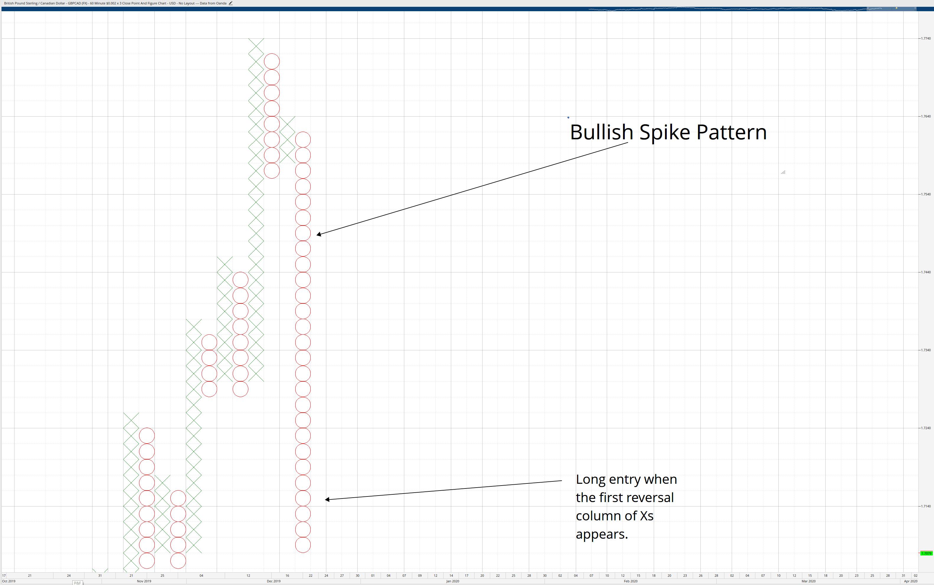 Bullish Spike Pattern