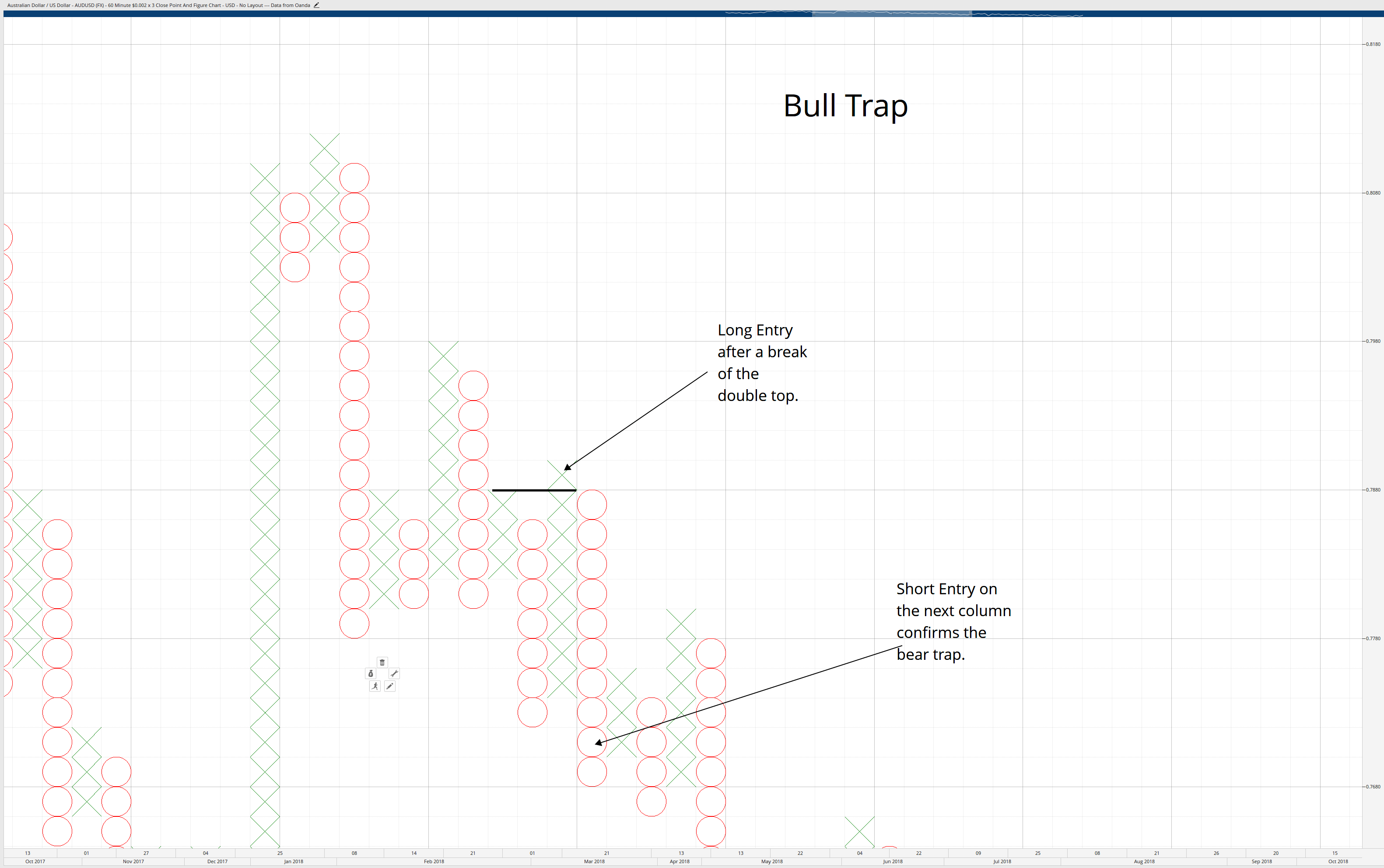 Bull Trap Pattern