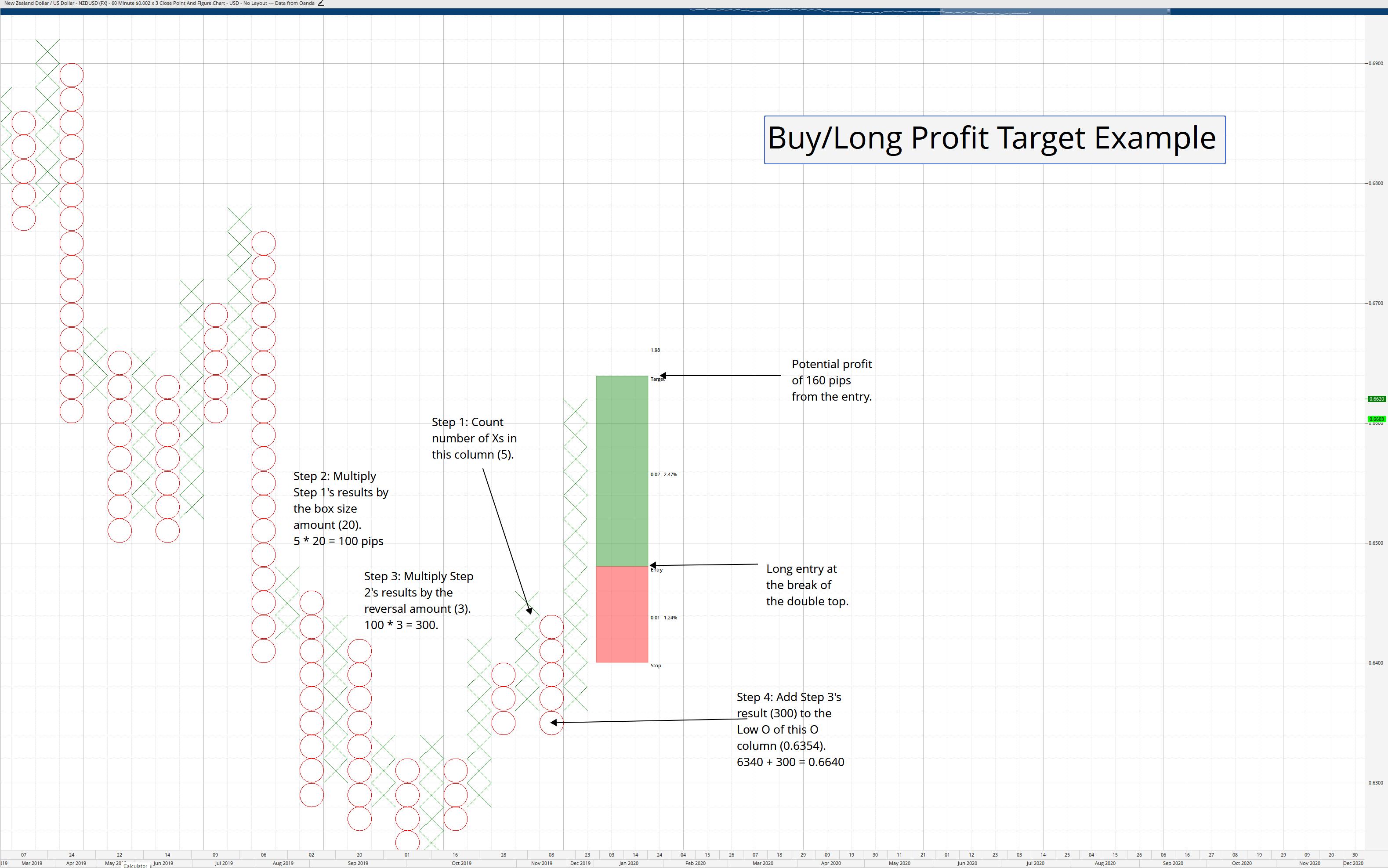 Long Profit Target