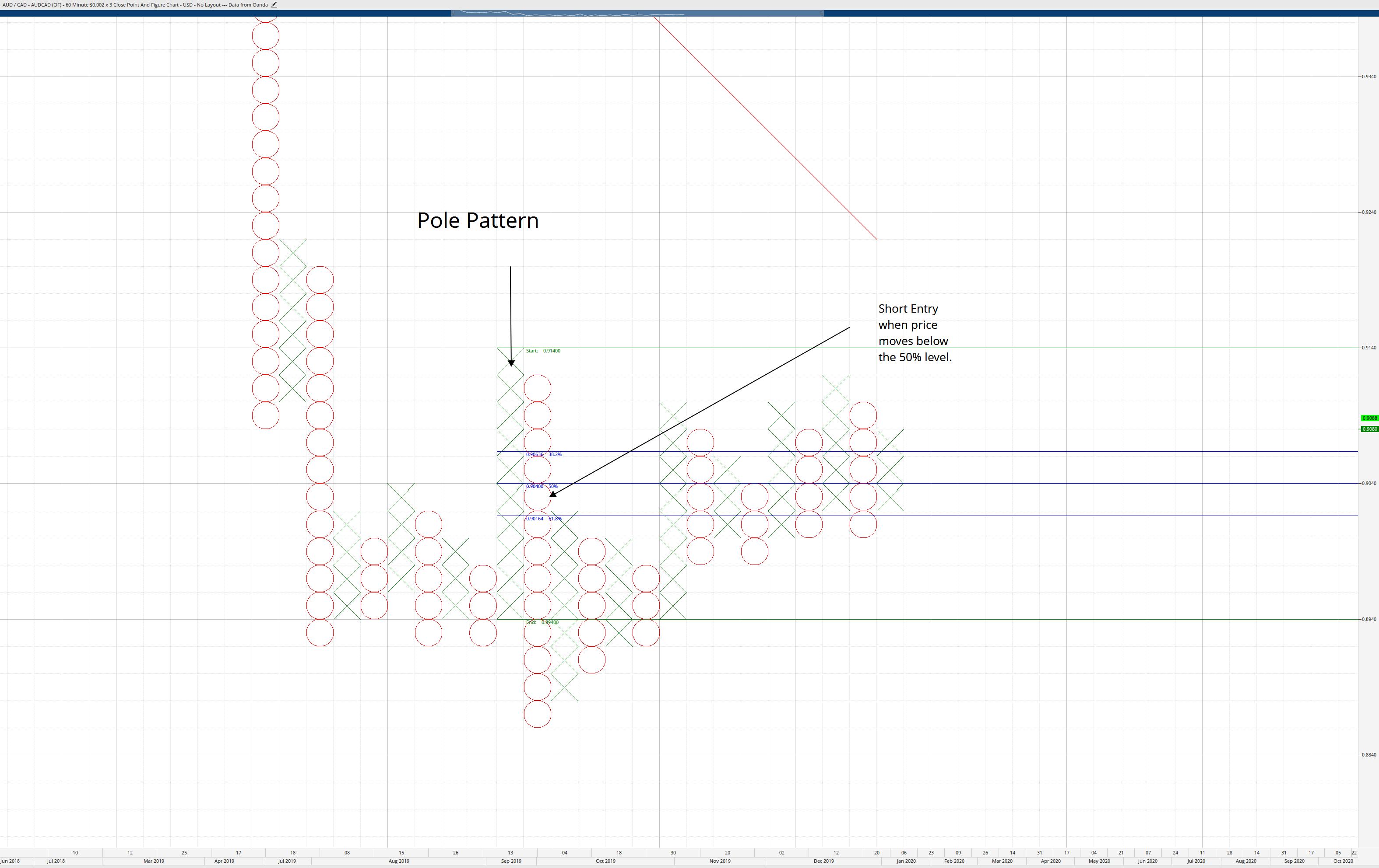 Pole Pattern