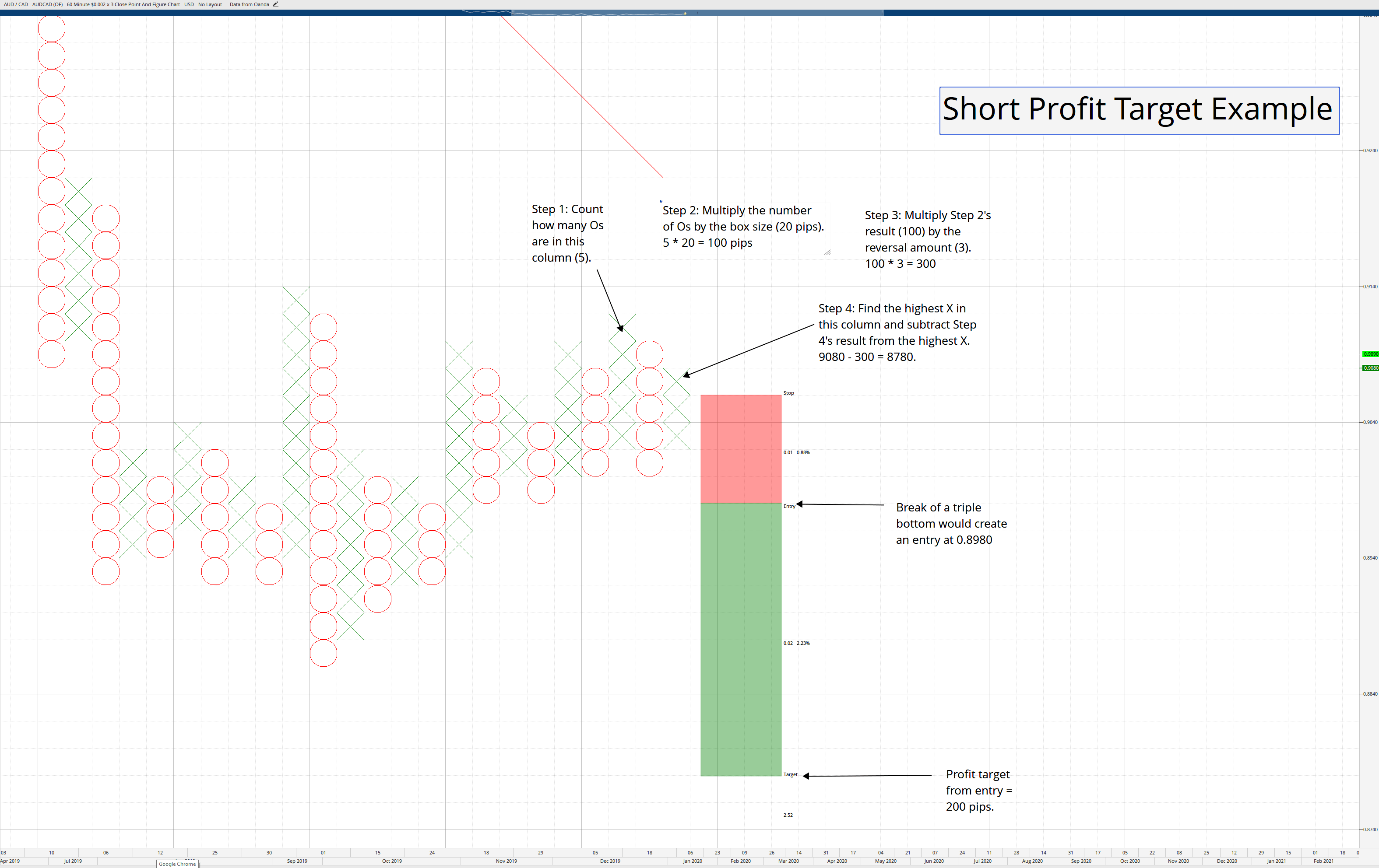 Short Profit Target