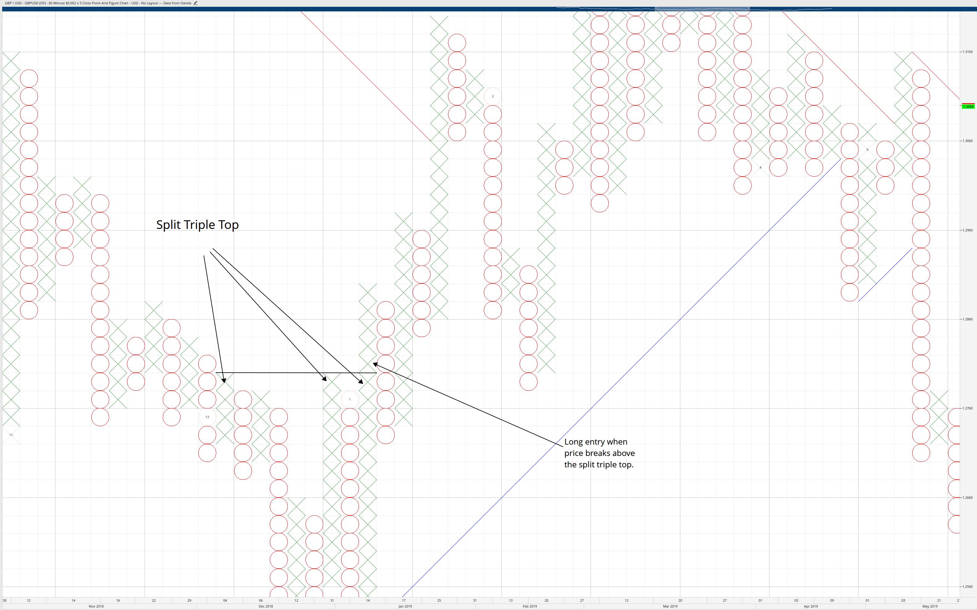 Split Top Pattern