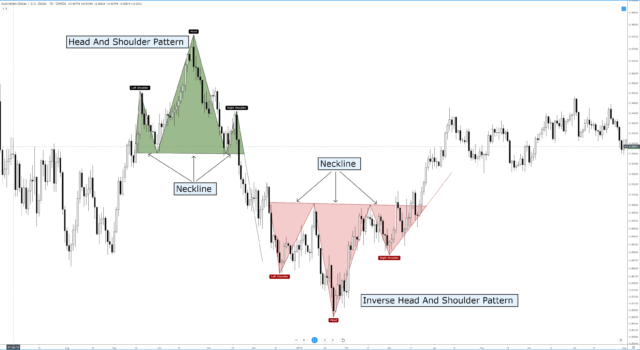 Regular and Inverse Head & Shoulder Pattern