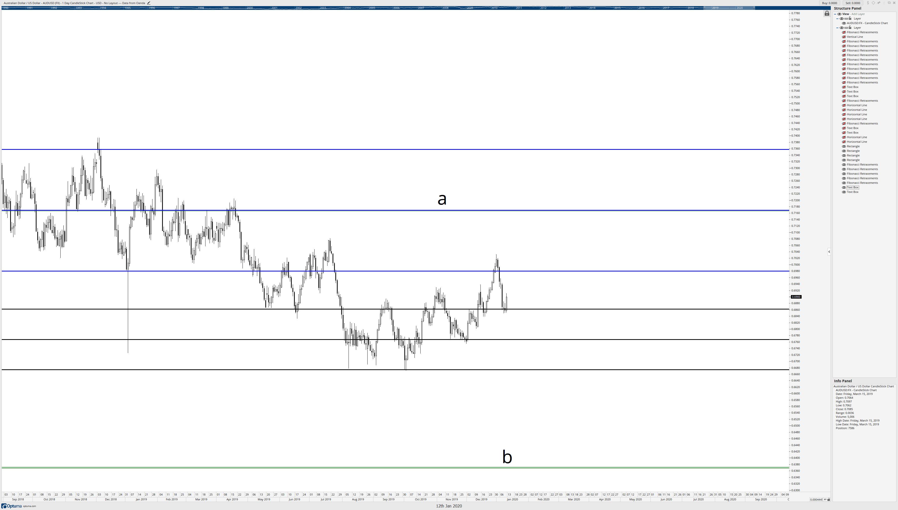 Intra Fibonacci level retracements