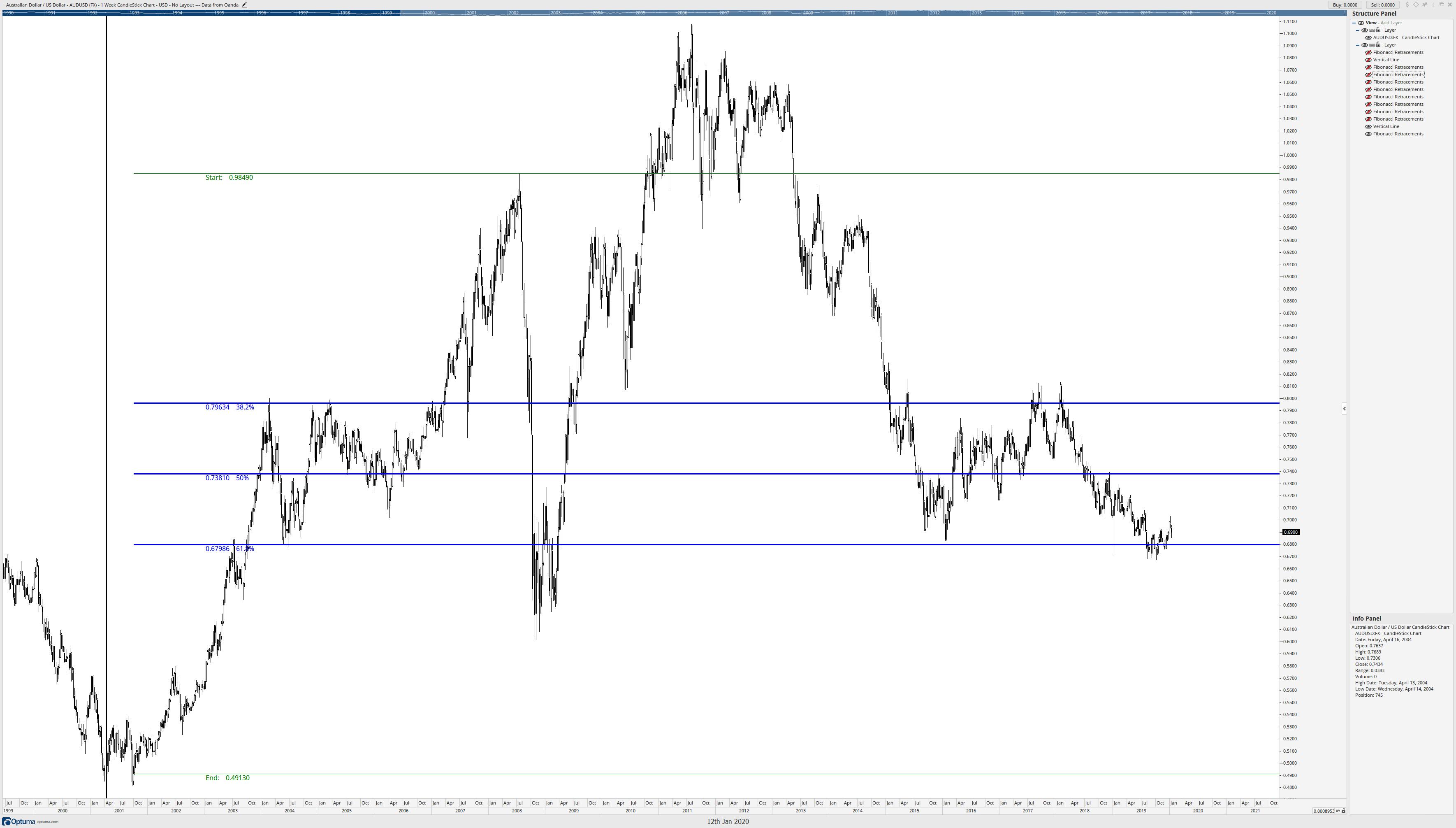 Fibonacci Retracement 2011 to 2008