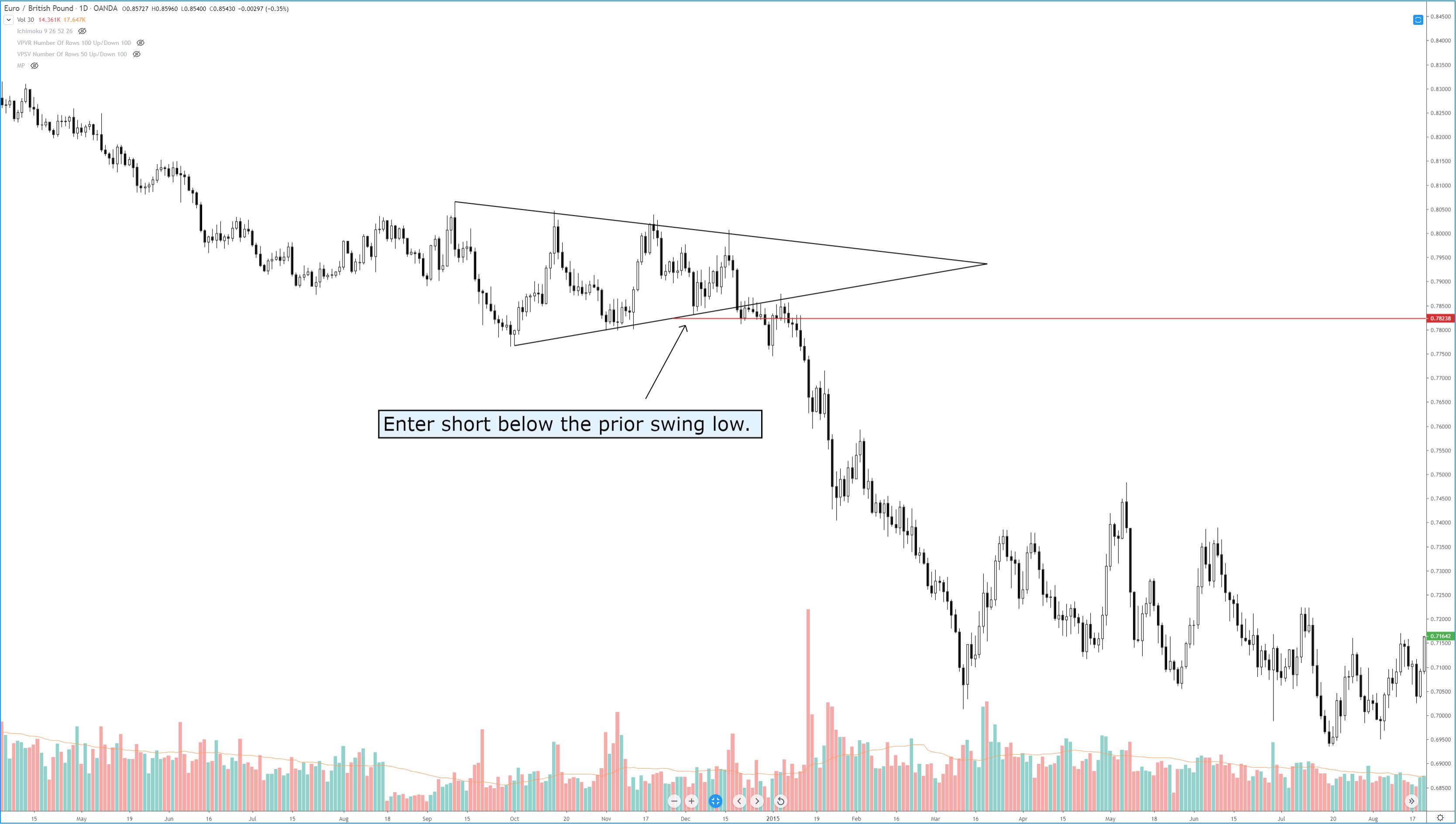 Symmetrical Triangle - Short Entry