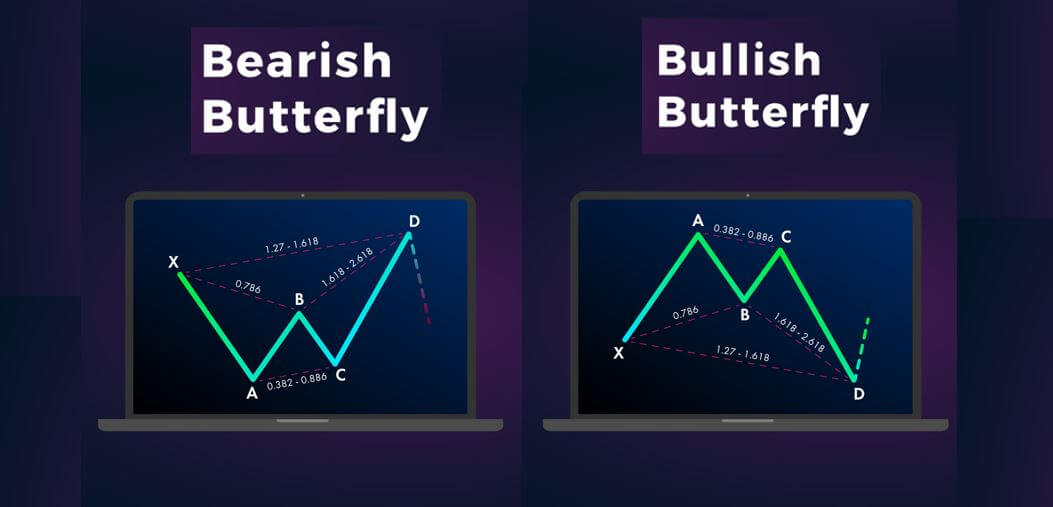 The Best Way To Trade Butterfly Spreads - NavigationTrading: Blog
