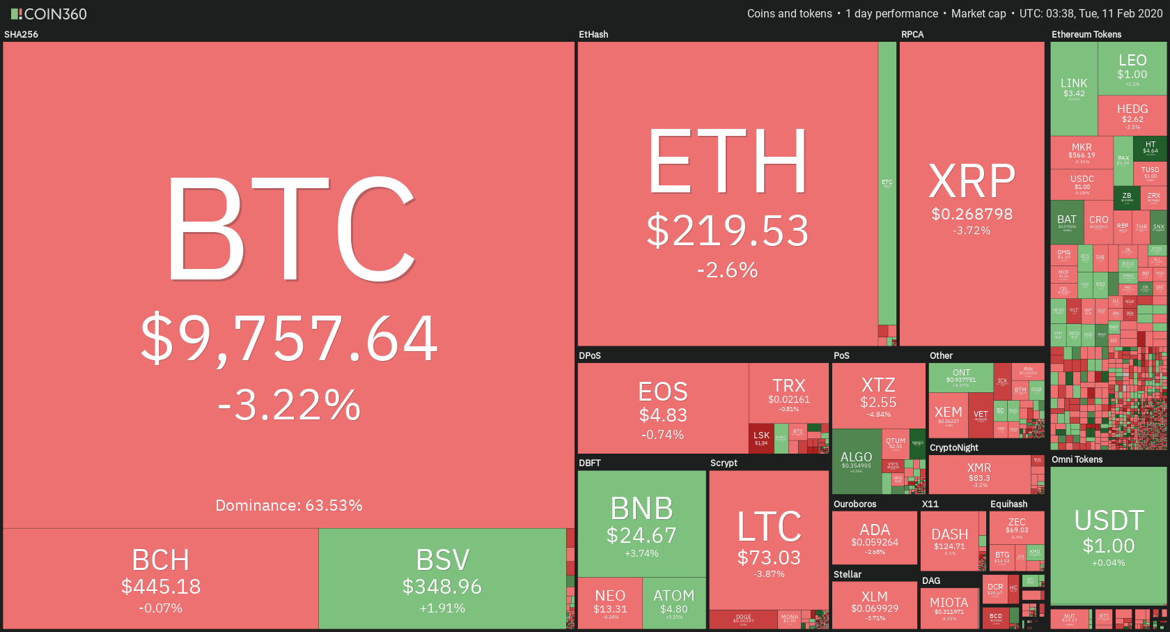 Total cryptocurrency market cap feb1
