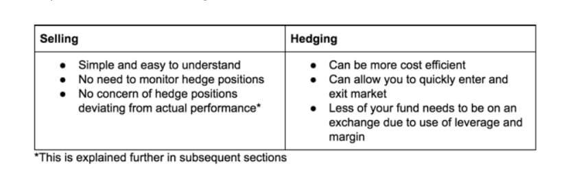 what cryptocurrency exchanges allow you short the market